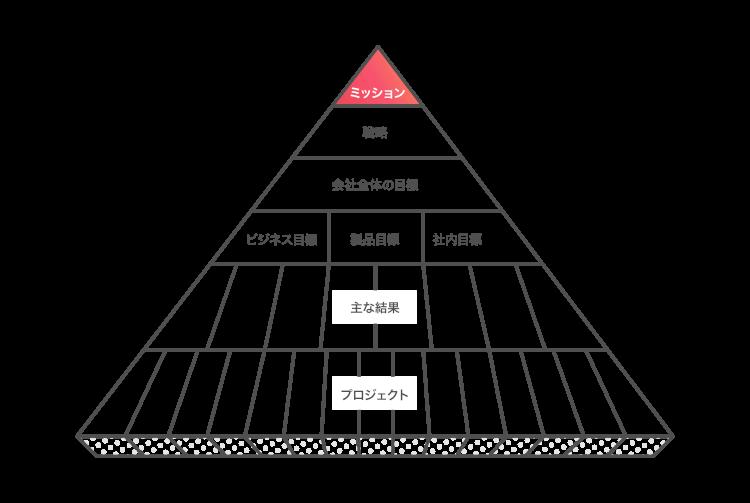 asana-pyramid-clarity-1