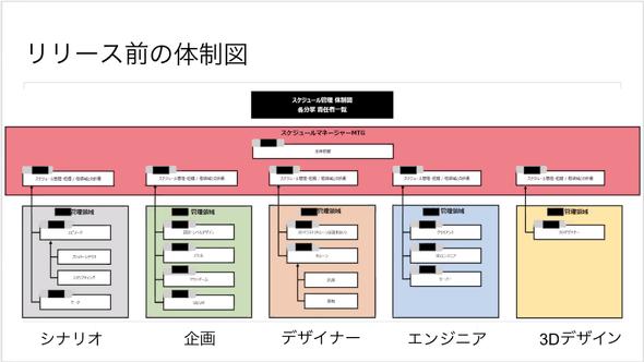 マジカミリリース前(2019年5月)の体制図