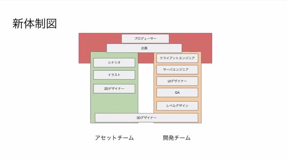 現在の体制図